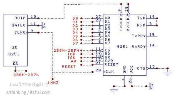 8251A串行通信和8253计数器编程举例