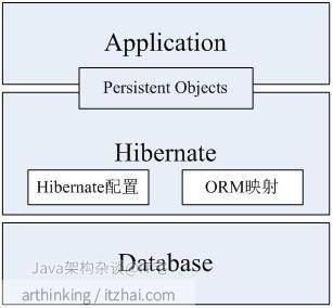 Hibernate的框架结构及其工作流程