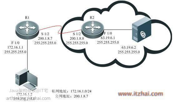 NAPT实现访问互联网