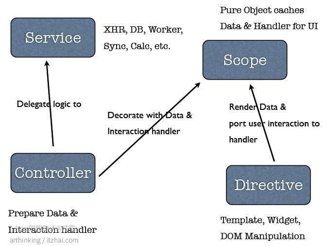 web app的架构