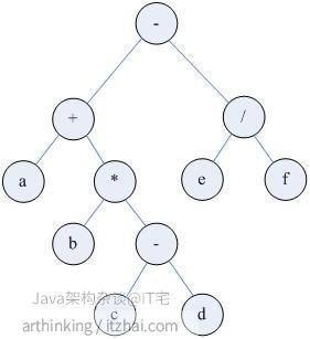 二叉树的前序遍历